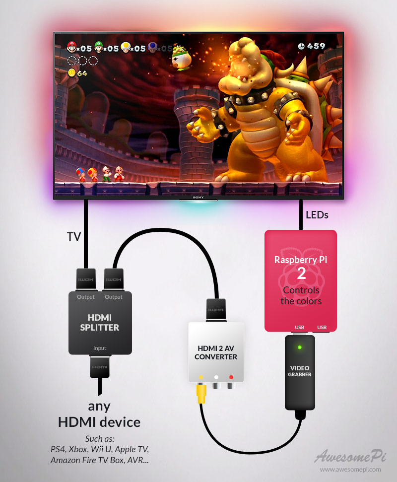 Part 3 – Using Ambilight for every HDMI-device! An ultimate step-by ...